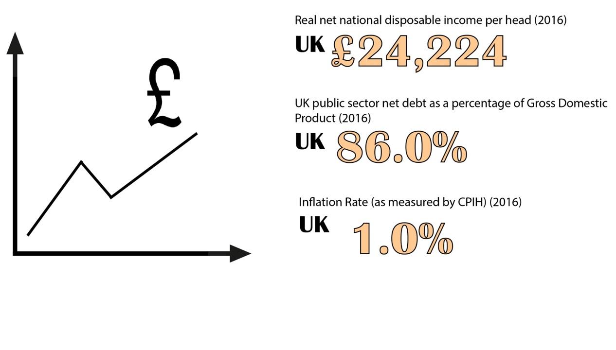 Economy Charts
