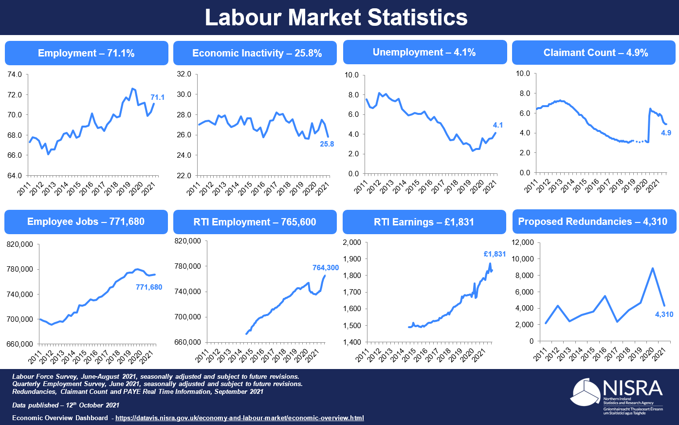Labour Market Report Infographic - October 2021