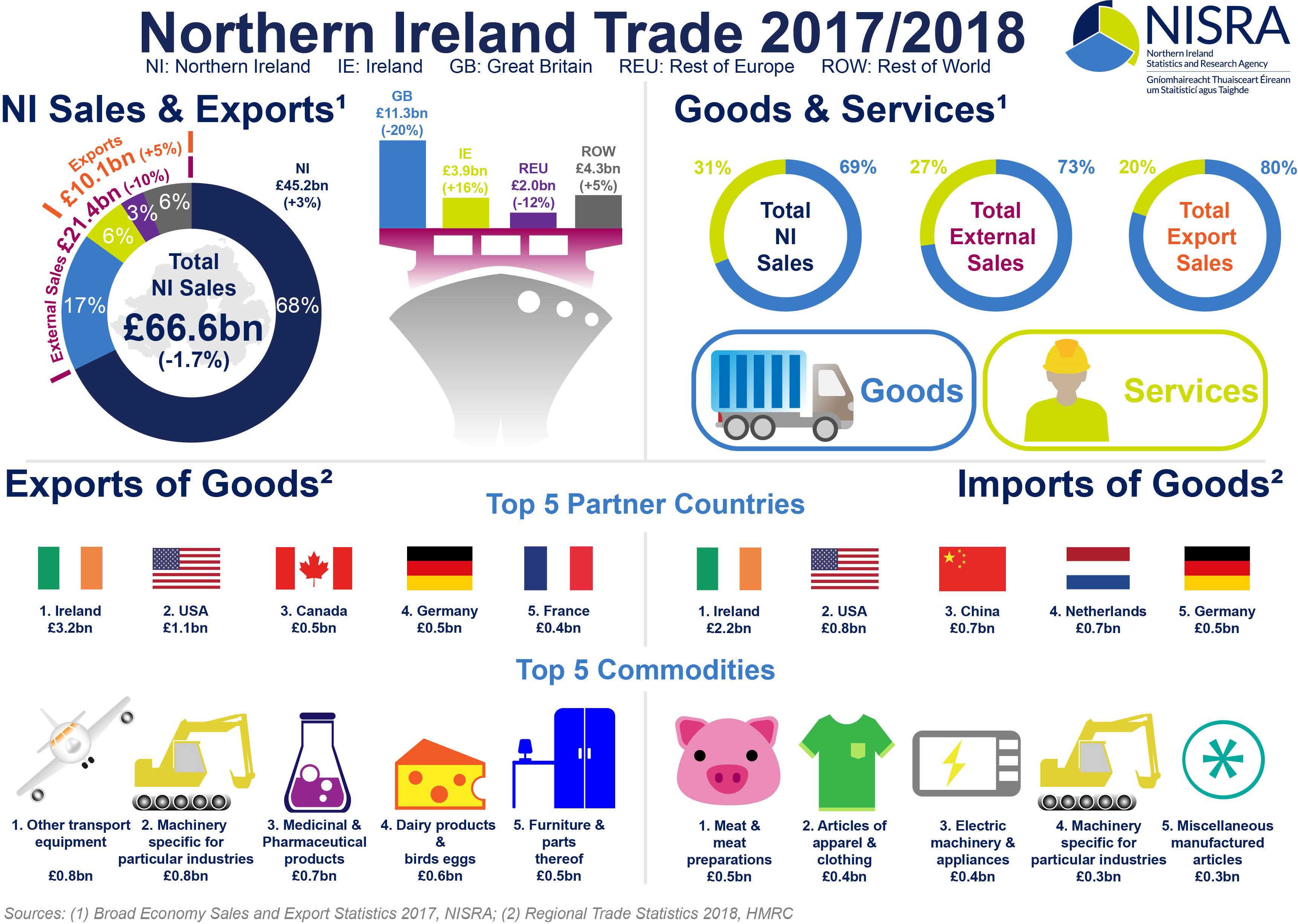 Overview of Northern Ireland Trade Infographic