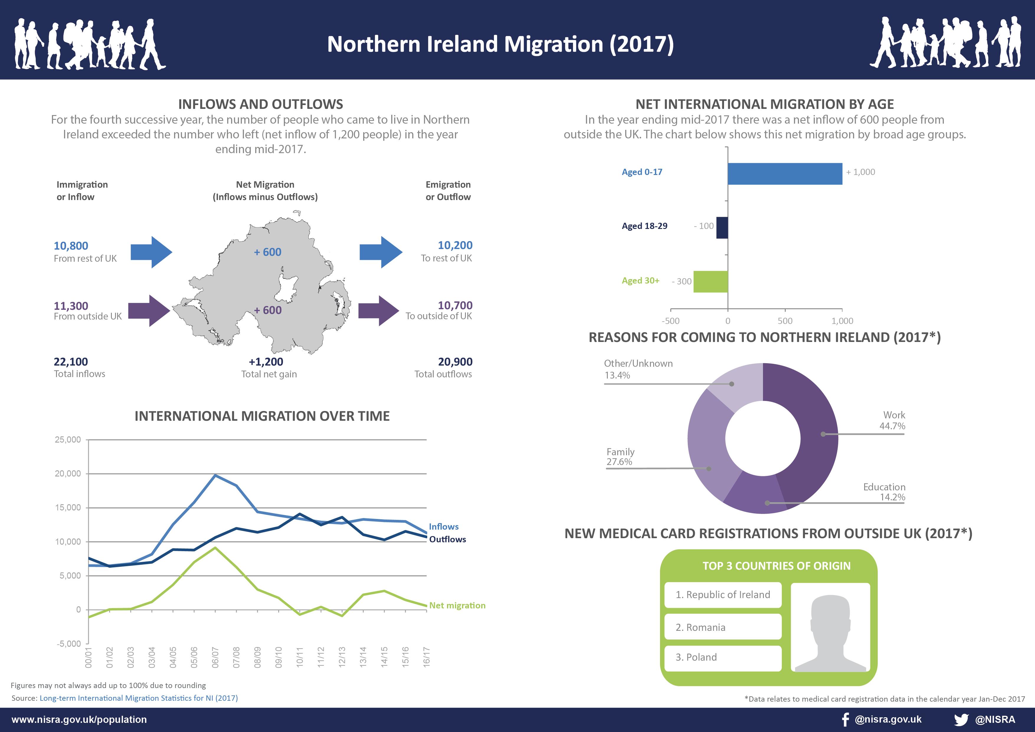 Long-term International Migration Statistics for Northern