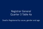 Registrar General Quarter 2 Table 4a