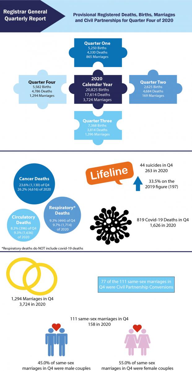 Infographic for RG Quarter 4 2020 data