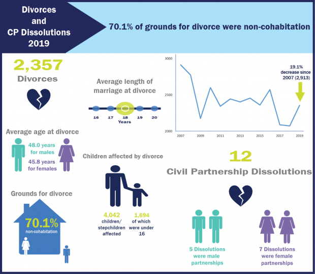 Divorces and CP Dissolutions Infographic