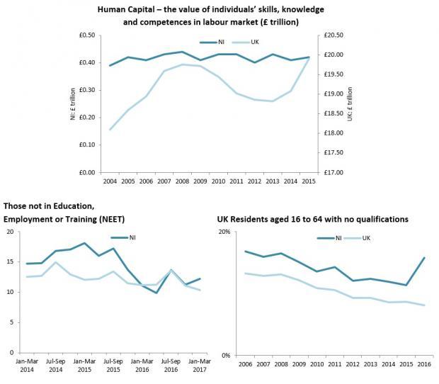 Education and Skills Charts