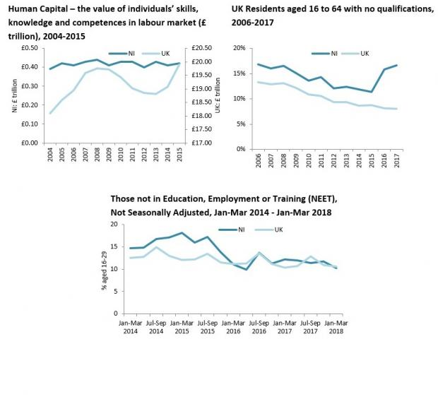 Education and skills charts