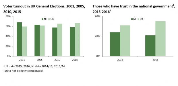 Governance Charts