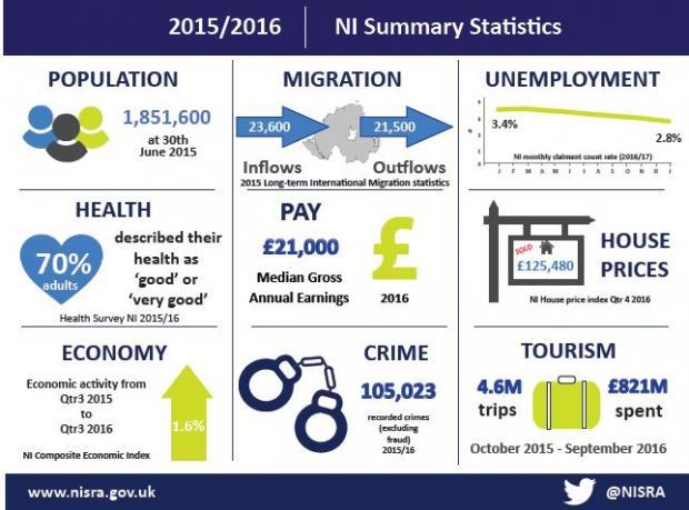 NI Summary Statistics