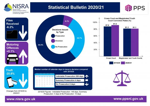 PPS statistical bulletin 2020/21 infographic