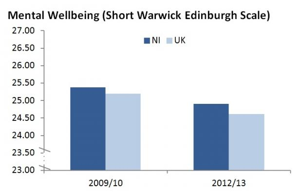 Mental Wellbeing Chart