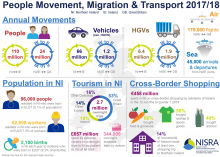 Overview of People Movement, Migration and Transport in Northern Ireland Infographic